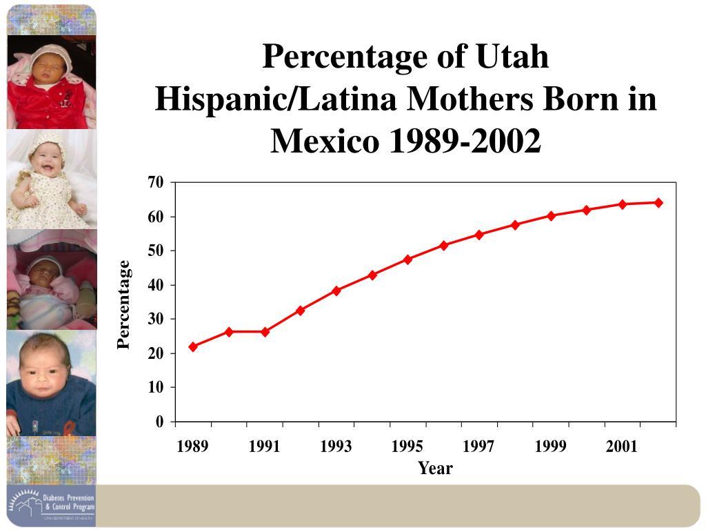Percentage of Utah Hispanic/Latina Mothers Born in Mexico 1989-2002