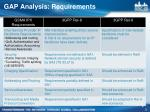 gap analysis requirements