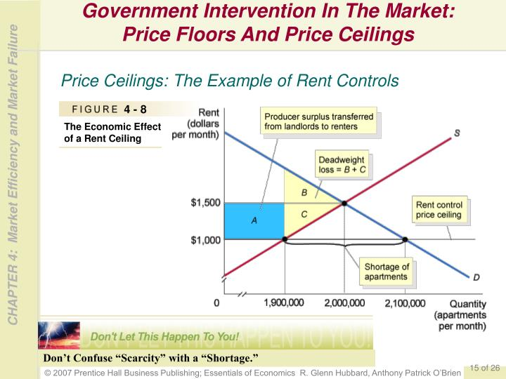 Government Controls Market Prices Insureforall
