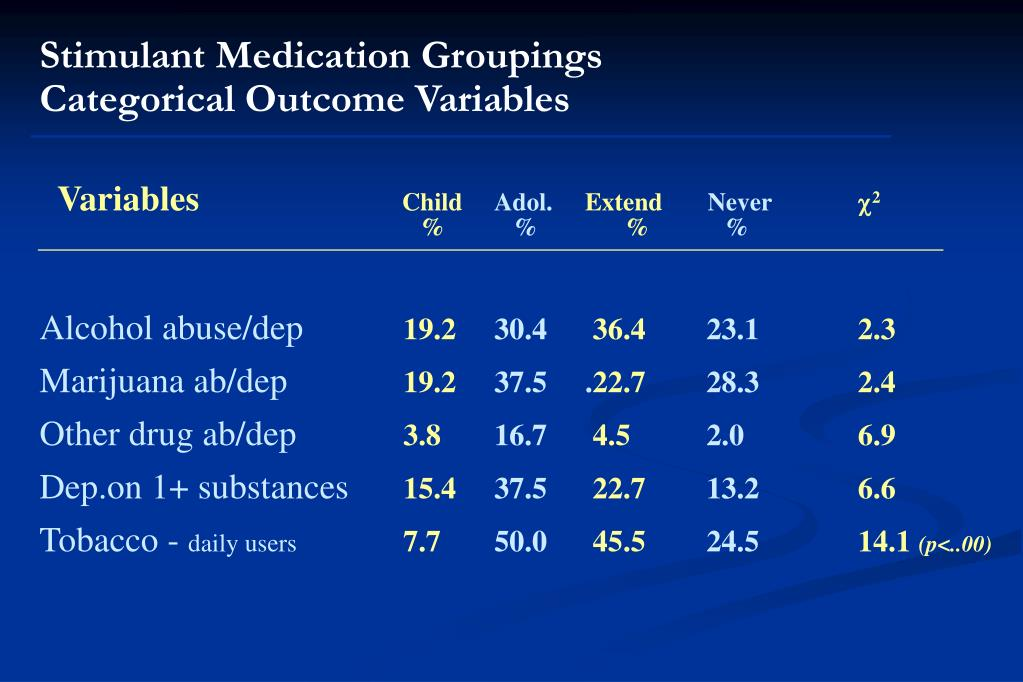Stimulant Medication Groupings                    Categorical Outcome Variables
