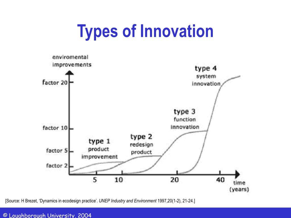 types of innovation l.