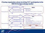 clearing organization scheme involving ncc participation in the micex foreign exchange market