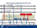 uts and clearing schedule following uts results