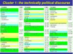 cluster 1 the technically political discourse