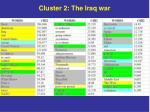 cluster 2 the iraq war