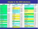 cluster 6 the 2004 elections