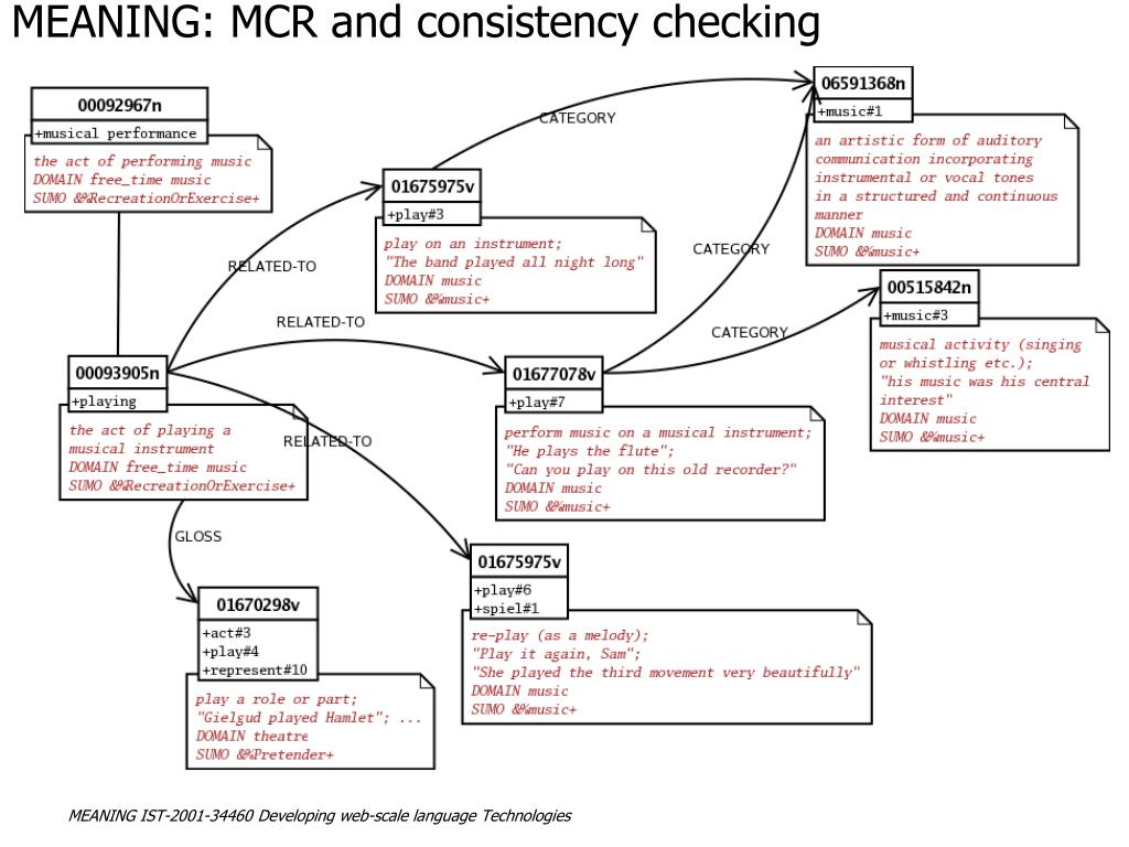 MEANING: MCR and consistency checking