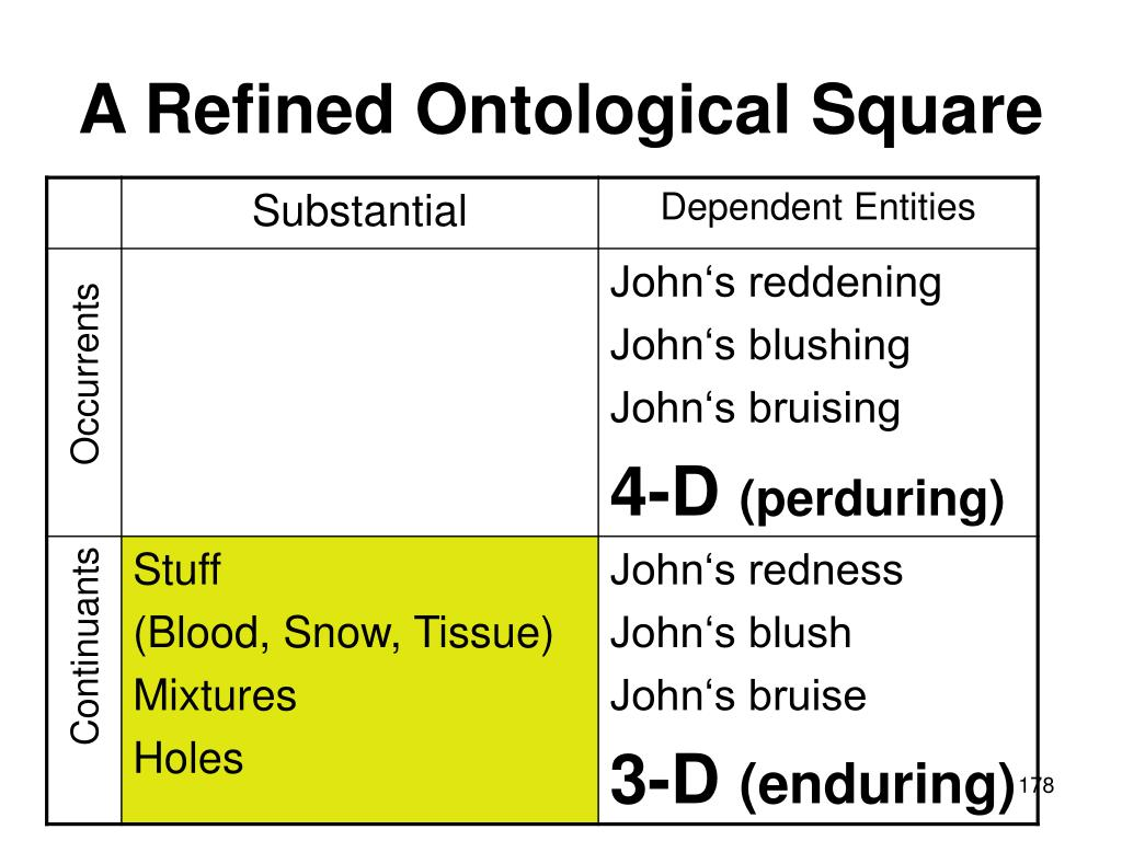 A Refined Ontological Square
