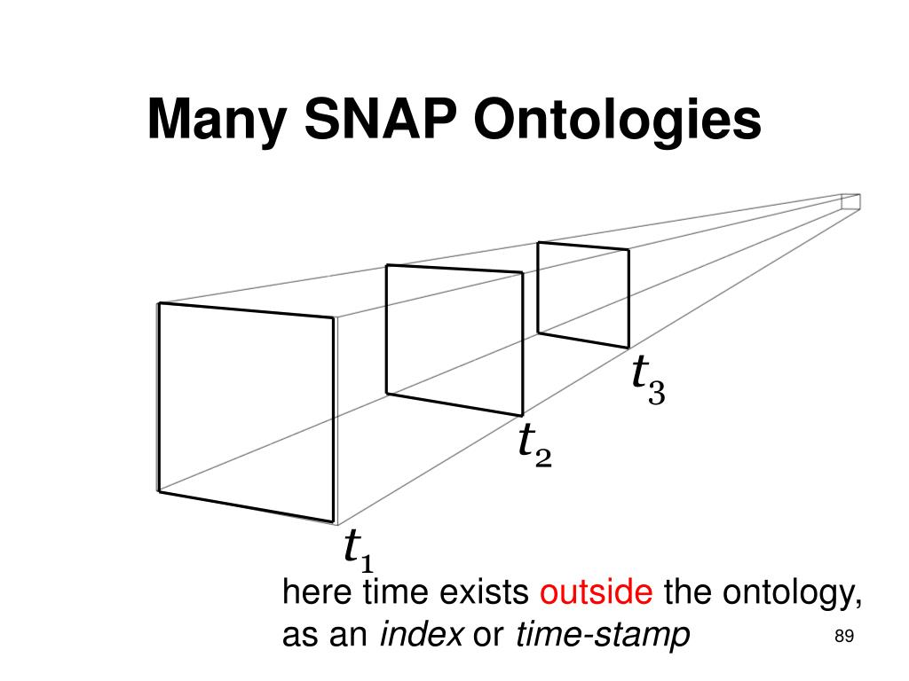 Many SNAP Ontologies