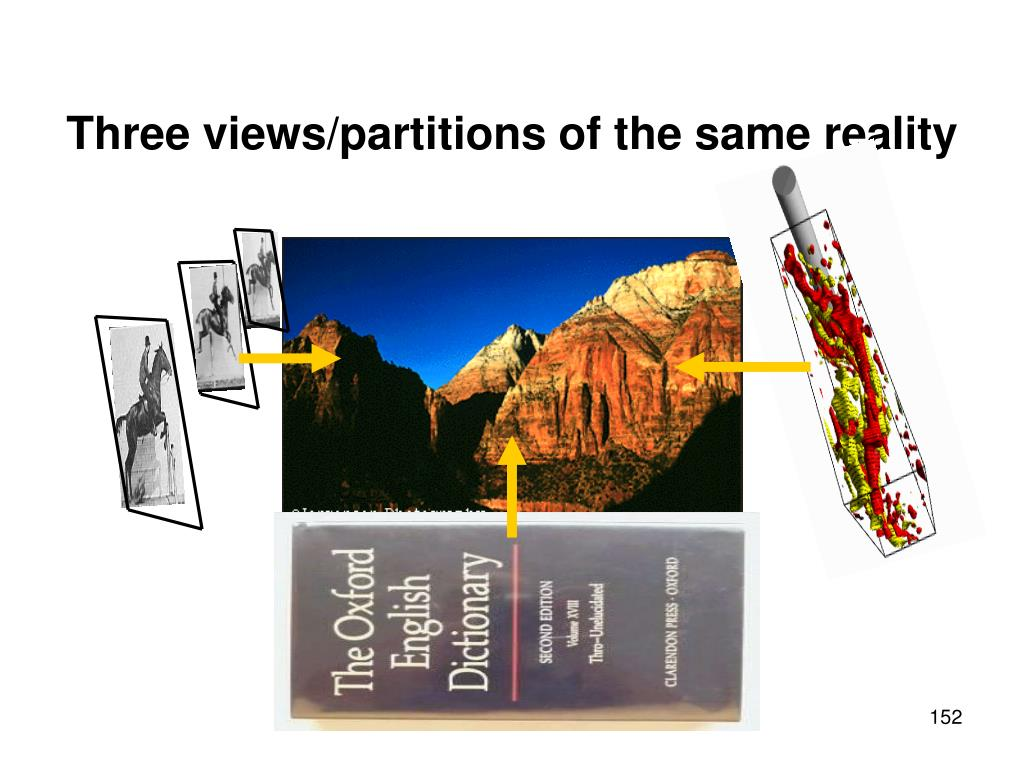Three views/partitions of the same reality
