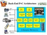 back end pvc architecture