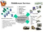 middleware services