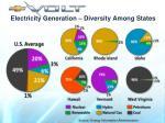 electricity generation diversity among states