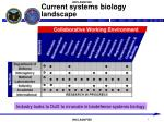 current systems biology landscape
