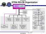 dtra rd cb organization