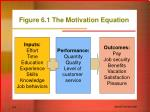 figure 6 1 the motivation equation