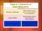 table 6 1 elements of work motivation
