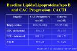 baseline lipids lipoproteins apo b and cac progression cacti