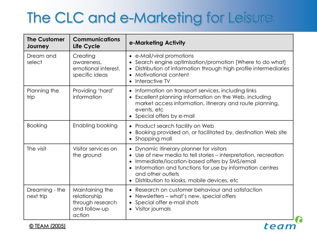 The CLC and e-Marketing for Leisure