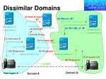 dissimilar domains