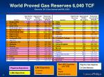 world proved gas reserves 6 040 tcf sources oil gas journal and ihs 2005