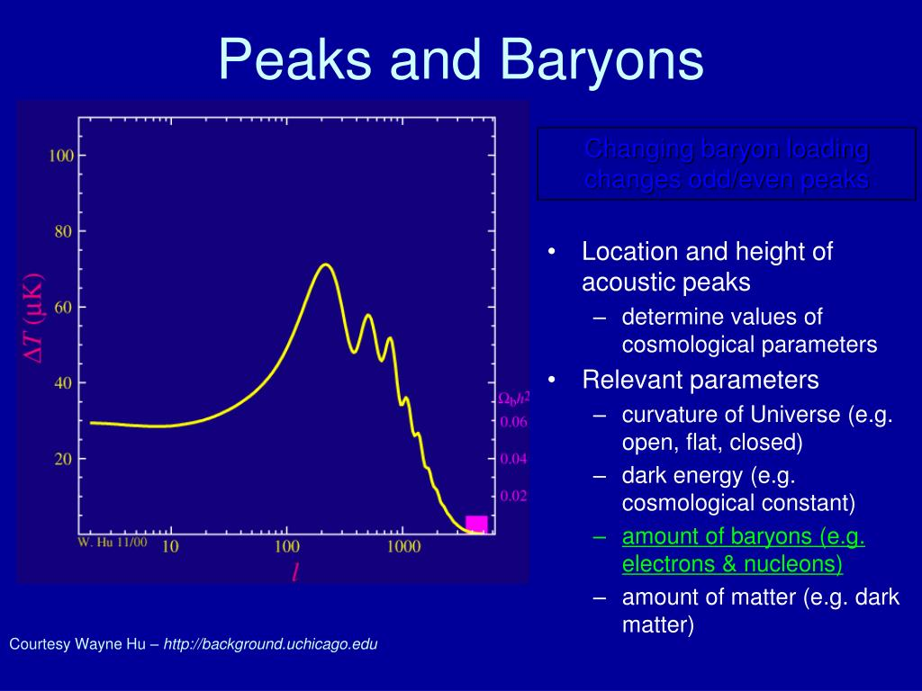 Peaks and Baryons