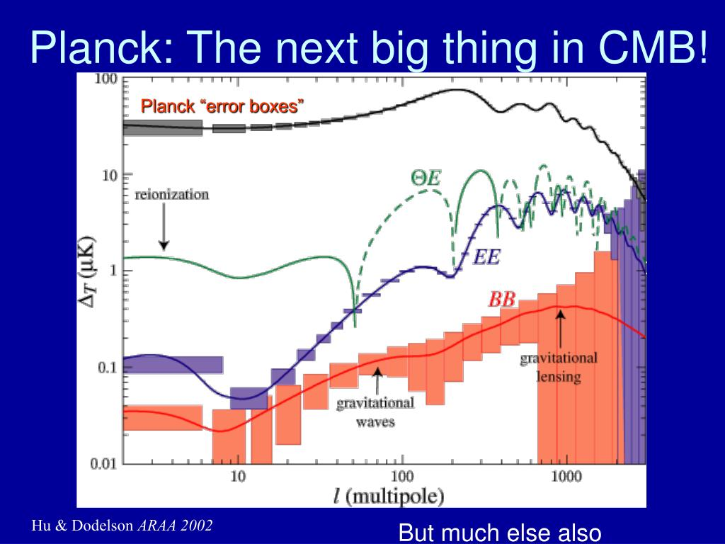 Planck: The next big thing in CMB!