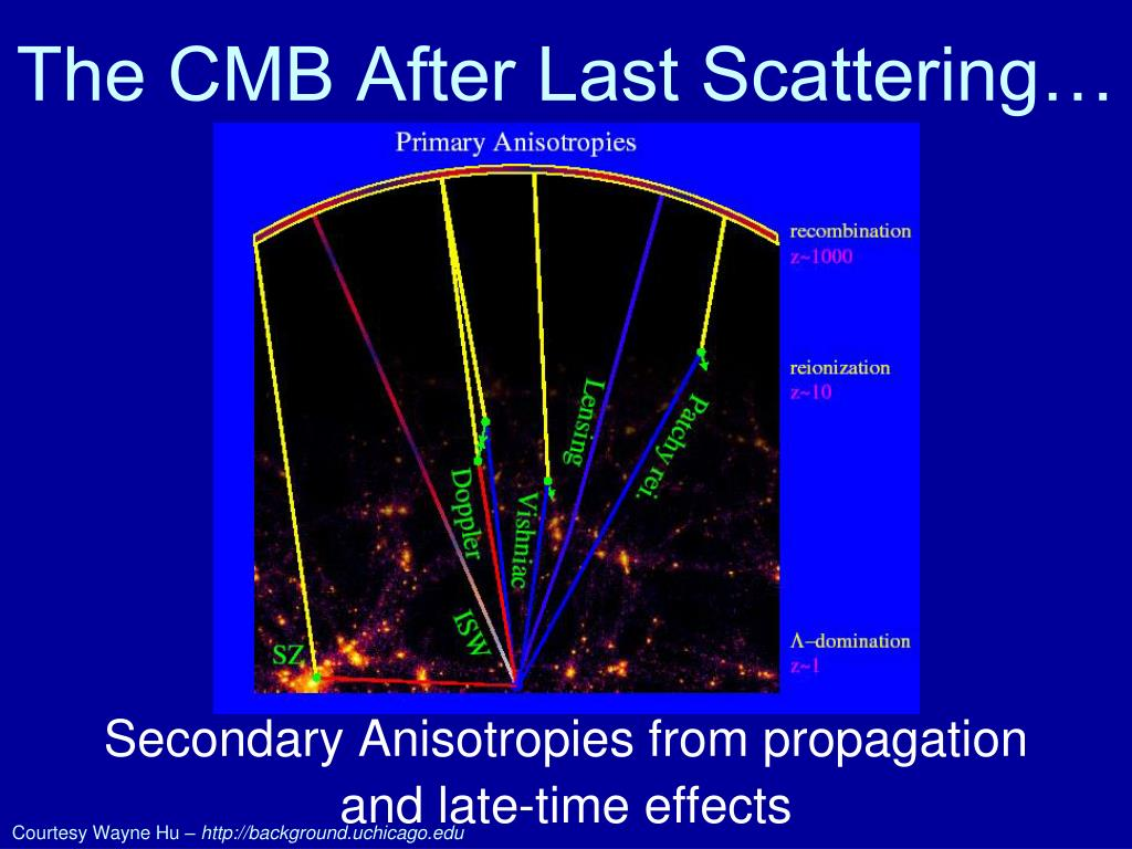 The CMB After Last Scattering…