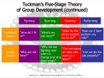 tuckman s five stage theory of group development continued