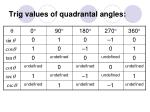 trig values of quadrantal angles
