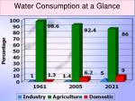 water consumption at a glance