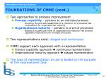foundations of cmmi cont