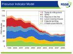 precursor indicator model