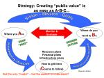 strategy creating public value is as easy as a b c