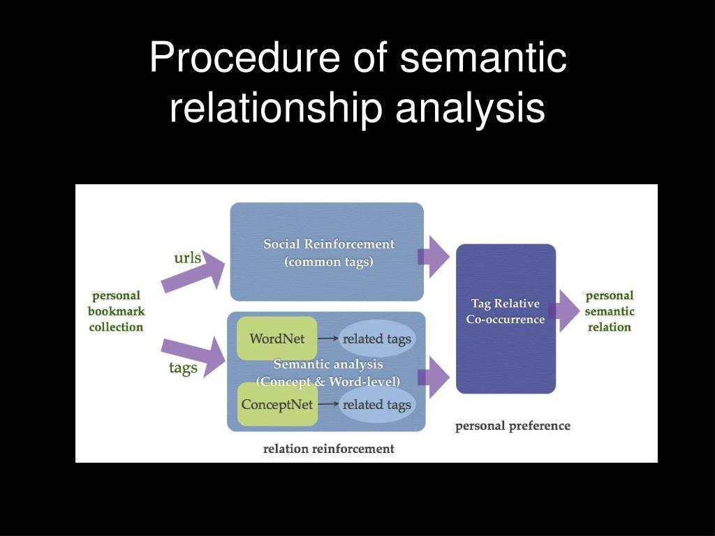 Procedure of semantic relationship analysis
