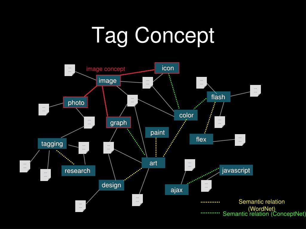 Tag Concept