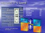microsoft it spend
