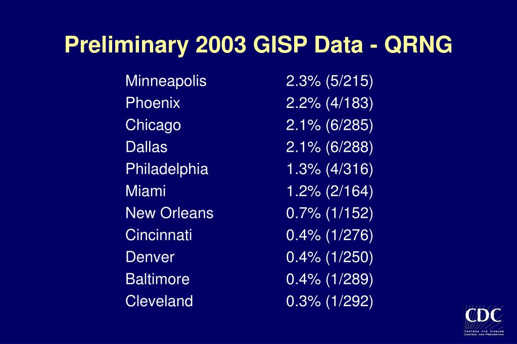 Preliminary 2003 GISP Data - QRNG
