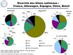 diversit des bilans nationaux france allemagne espagne chine br sil