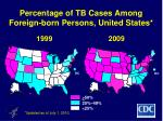 percentage of tb cases among foreign born persons united states