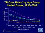 tb case rates by age group united states 1993 2009
