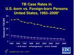 tb case rates in u s born vs foreign born persons united states 1993 2009