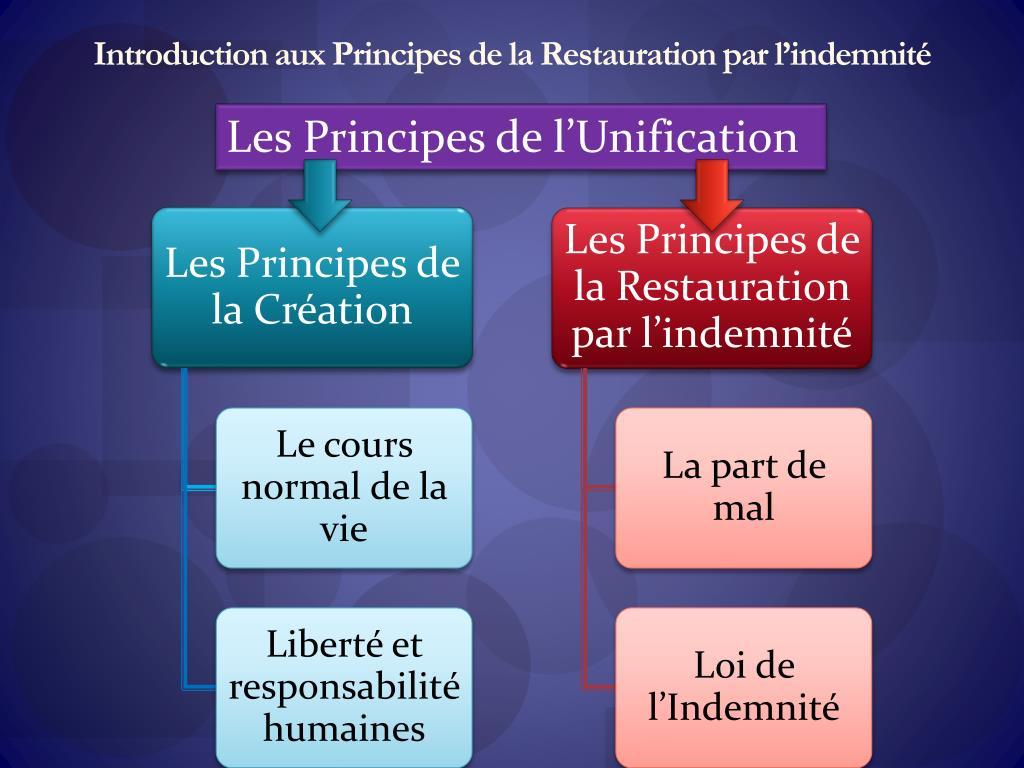 Introduction aux Principes de la Restauration par l'indemnité