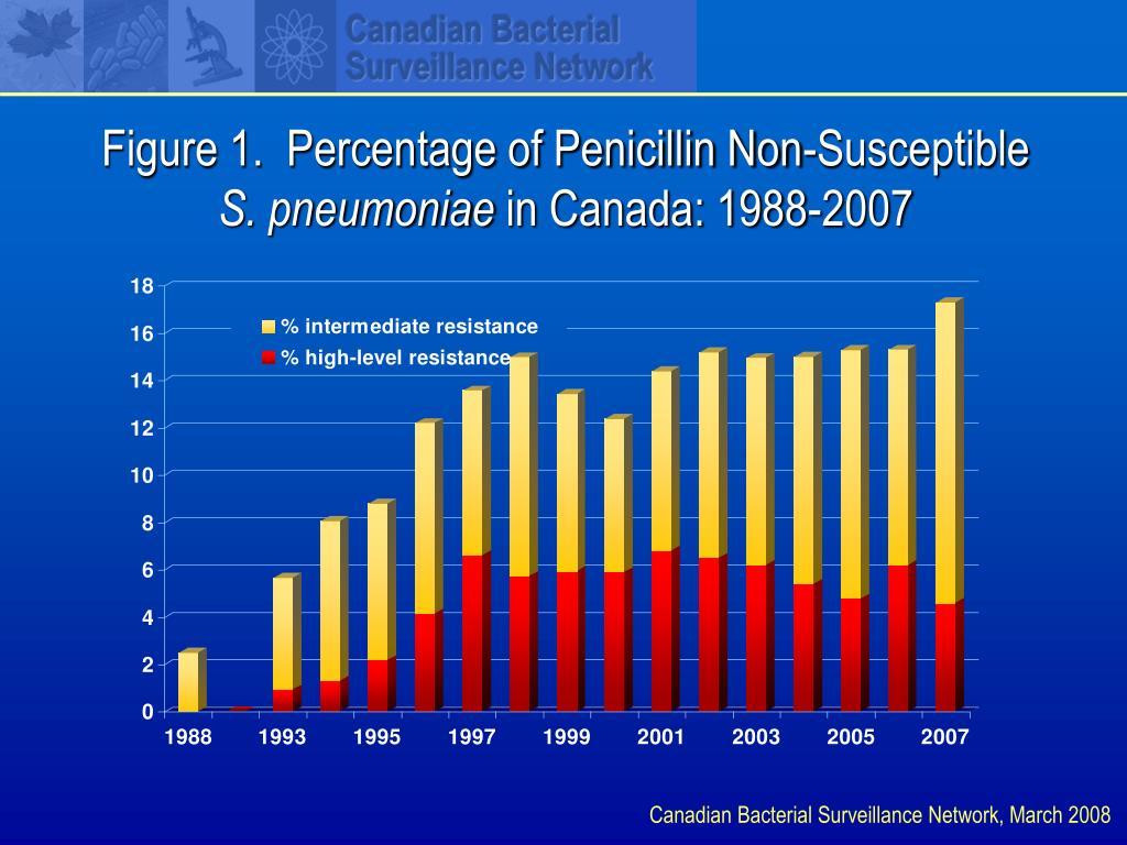 figure 1 percentage of penicillin non susceptible s pneumoniae in canada 1988 2007 l.