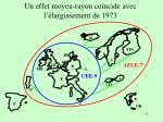 un effet moyeu rayon co ncide avec l largissement de 1973