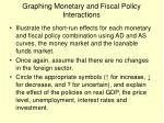 graphing monetary and fiscal policy interactions