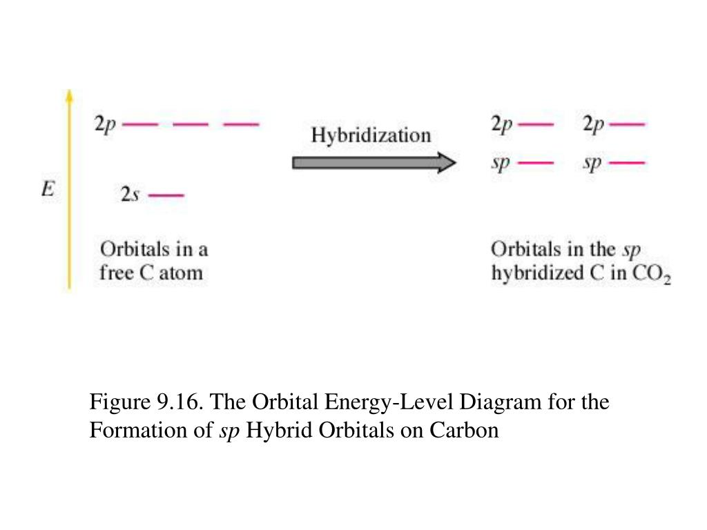 Figure 9.16. The Orbital Energy-Level Diagram for the Formation of