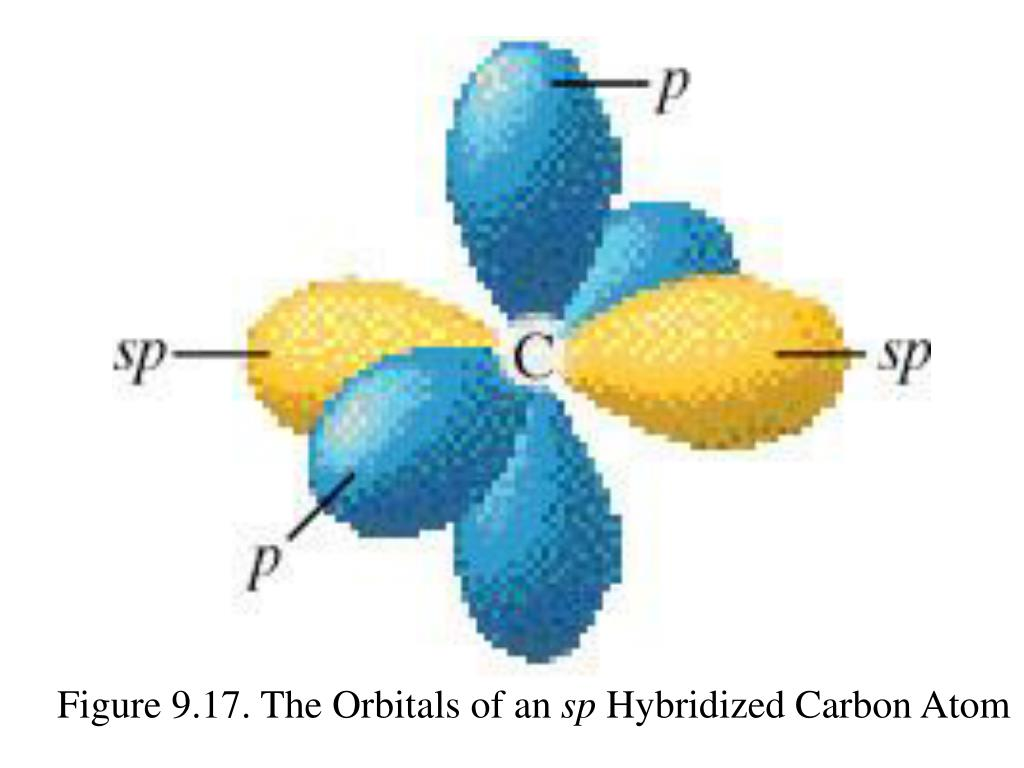 Figure 9.17. The Orbitals of an