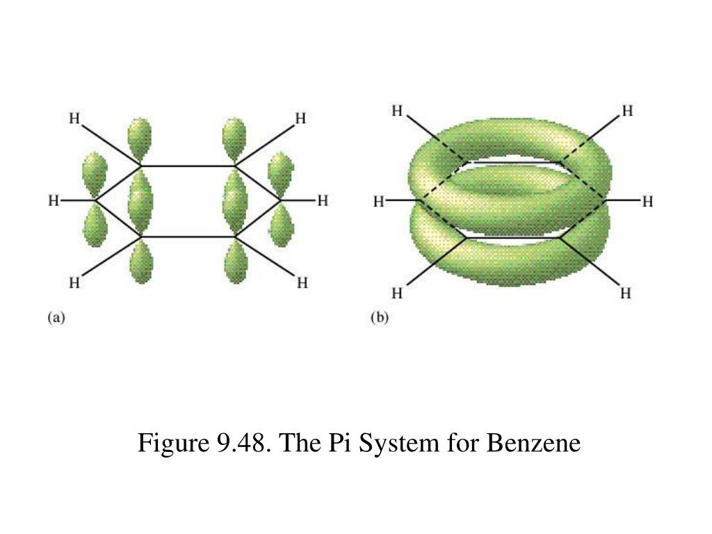 Figure 9.48. The Pi System for Benzene