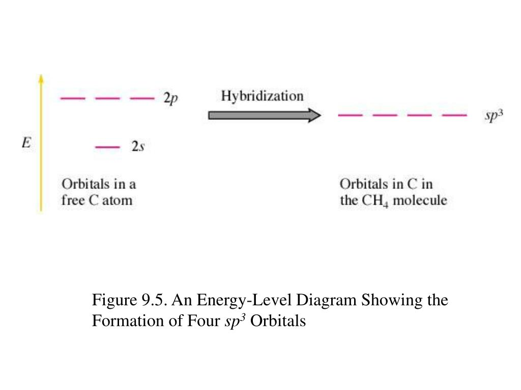 Figure 9.5. An Energy-Level Diagram Showing the Formation of Four